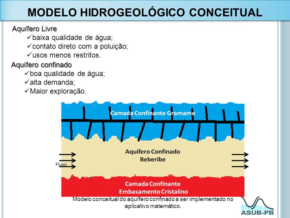 Aquífero Livre baixa qualidade de água; contato direto com a poluição; usos menos restritos. Modelo conceitual do aquífero confinado a ser implementad