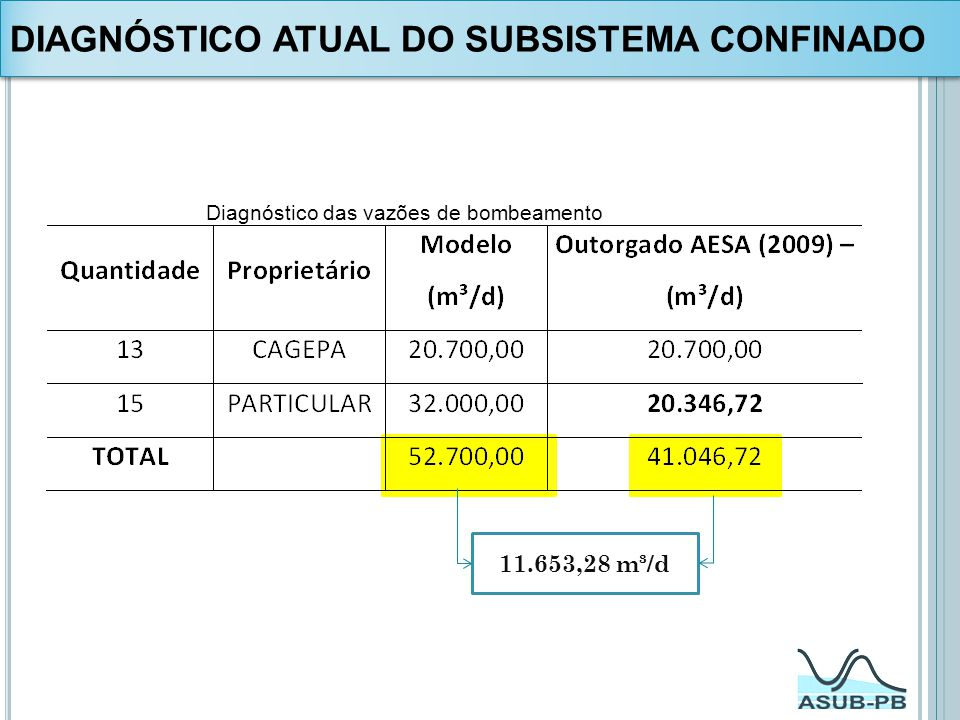 Diagnóstico das vazões de bombeamento 11.653,28 m³/d DIAGNÓSTICO ATUAL DO SUBSISTEMA CONFINADO