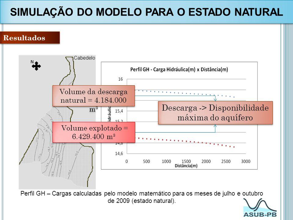 Perfil GH – Cargas calculadas pelo modelo matemático para os meses de julho e outubro de 2009 (estado natural). Cabedelo João Pessoa Resultados N Volu
