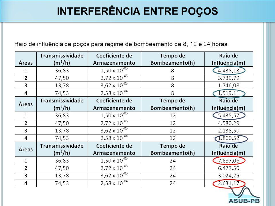 Raio de influência de poços para regime de bombeamento de 8, 12 e 24 horas INTERFERÊNCIA ENTRE POÇOS