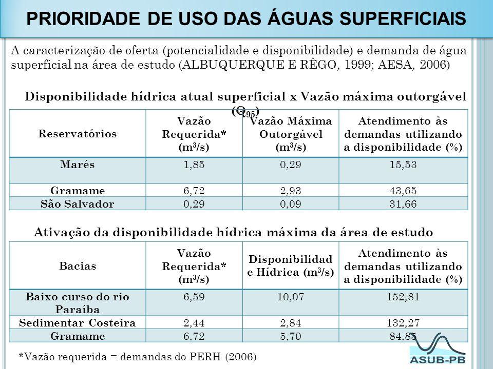 A caracterização de oferta (potencialidade e disponibilidade) e demanda de água superficial na área de estudo (ALBUQUERQUE E RÊGO, 1999; AESA, 2006) A