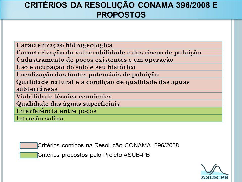 CRITÉRIOS DA RESOLUÇÃO CONAMA 396/2008 E PROPOSTOS Caracterização hidrogeológica Caracterização da vulnerabilidade e dos riscos de poluição Cadastrame