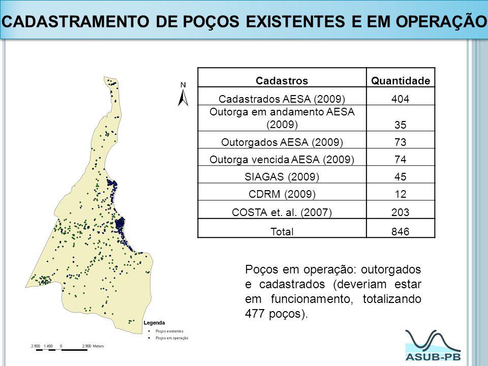 CADASTRAMENTO DE POÇOS EXISTENTES E EM OPERAÇÃO CadastrosQuantidade Cadastrados AESA (2009)404 Outorga em andamento AESA (2009)35 Outorgados AESA (200
