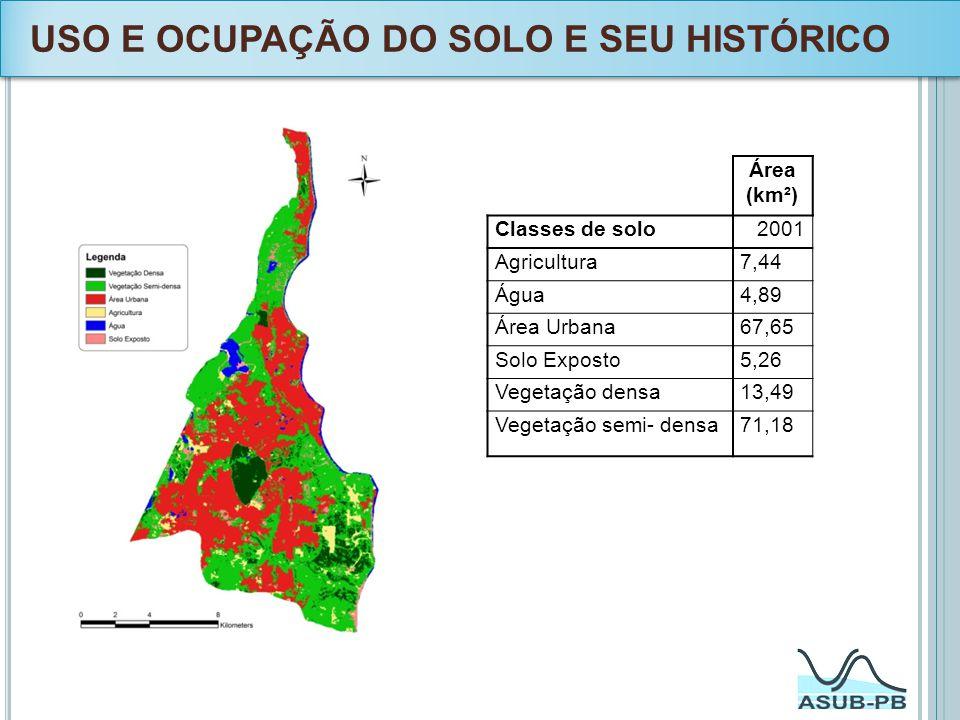 USO E OCUPAÇÃO DO SOLO E SEU HISTÓRICO Área (km²) Classes de solo2001 Agricultura7,44 Água4,89 Área Urbana67,65 Solo Exposto5,26 Vegetação densa13,49