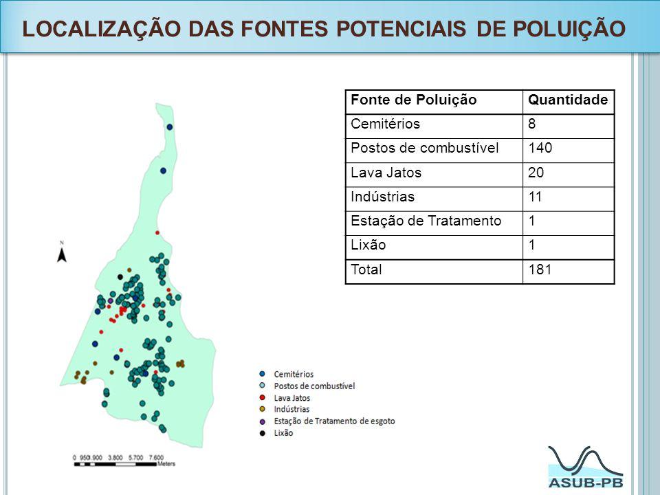 LOCALIZAÇÃO DAS FONTES POTENCIAIS DE POLUIÇÃO Fonte de PoluiçãoQuantidade Cemitérios8 Postos de combustível140 Lava Jatos20 Indústrias11 Estação de Tr