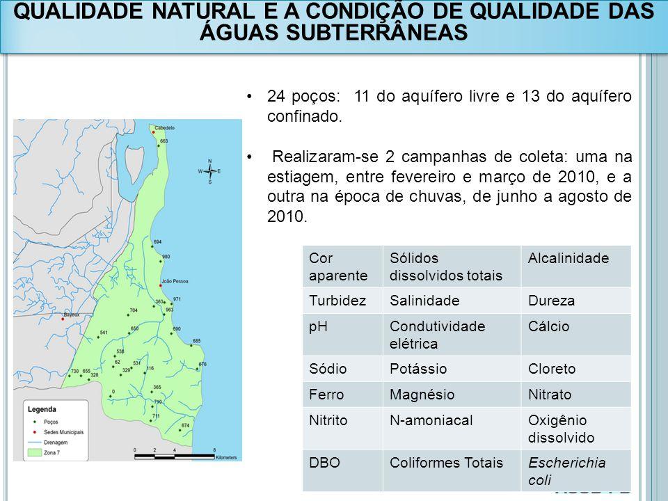 QUALIDADE NATURAL E A CONDIÇÃO DE QUALIDADE DAS ÁGUAS SUBTERRÂNEAS 24 poços: 11 do aquífero livre e 13 do aquífero confinado. Realizaram-se 2 campanha