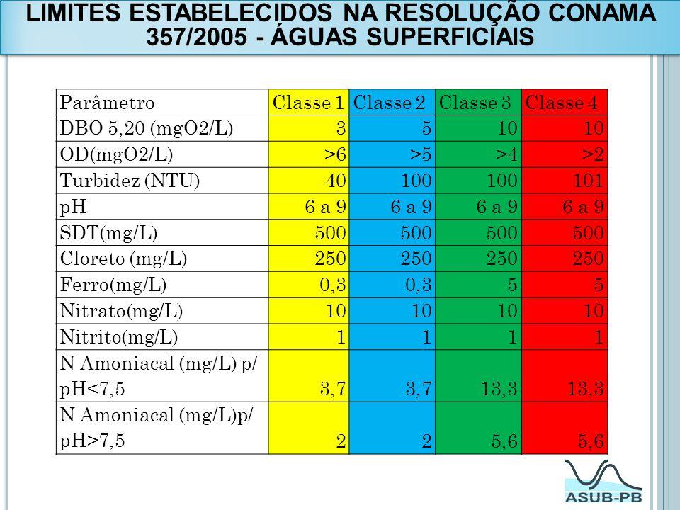 ParâmetroClasse 1Classe 2Classe 3Classe 4 DBO 5,20 (mgO2/L)3510 OD(mgO2/L)>6>5>4>2 Turbidez (NTU)40100 101 pH6 a 9 SDT(mg/L)500 Cloreto (mg/L)250 Ferr