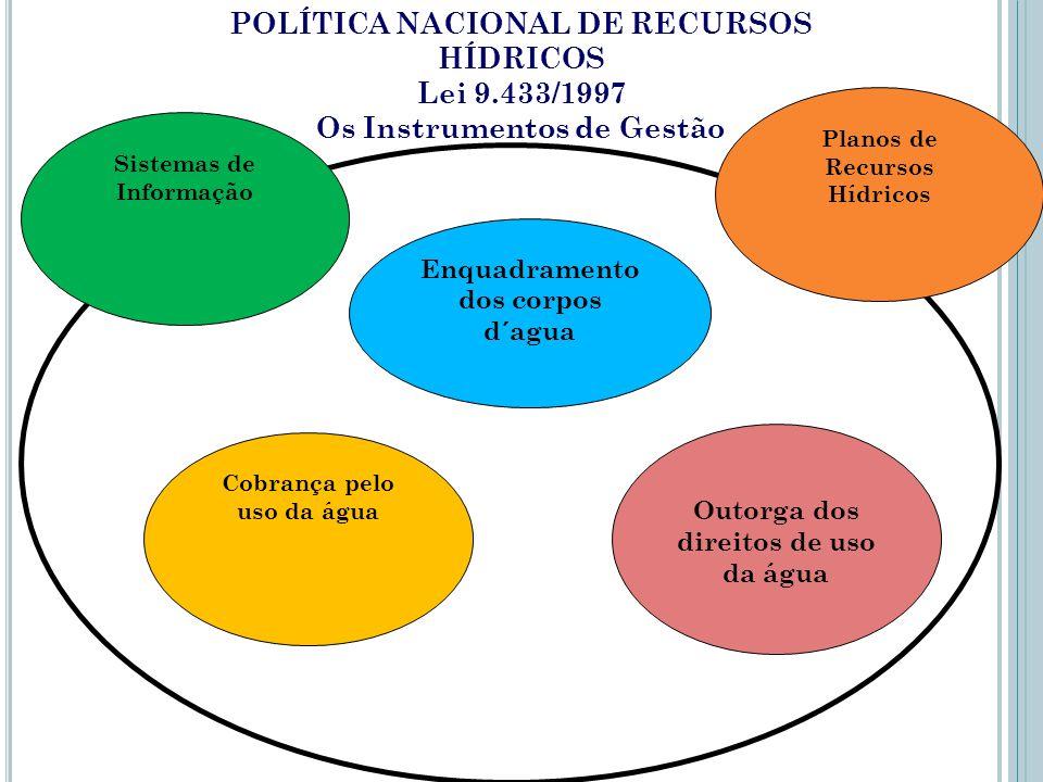 POLÍTICA NACIONAL DE RECURSOS HÍDRICOS Lei 9.433/1997 Os Instrumentos de Gestão Enquadramento dos corpos d´agua Outorga dos direitos de uso da água Co