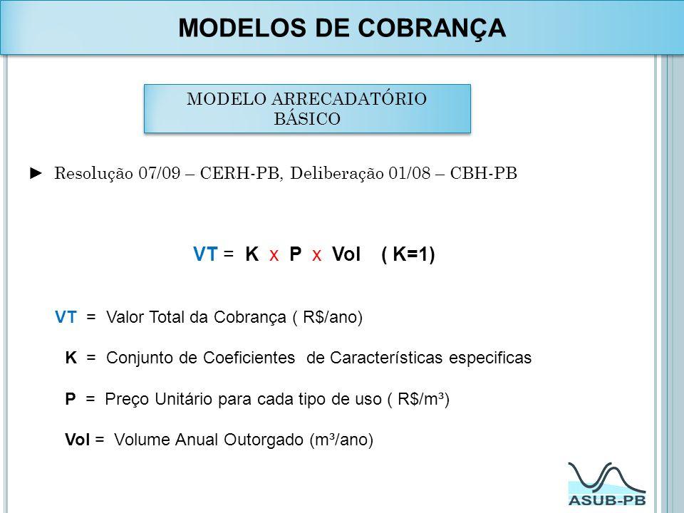 MODELO ARRECADATÓRIO BÁSICO Resolução 07/09 – CERH-PB, Deliberação 01/08 – CBH-PB VT = K x P x Vol ( K=1) VT = Valor Total da Cobrança ( R$/ano) K = C