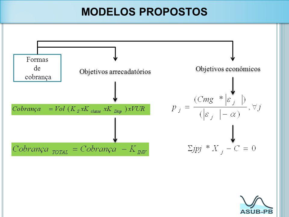 Formas de cobrança Objetivos arrecadatórios Objetivos econômicos MODELOS PROPOSTOS