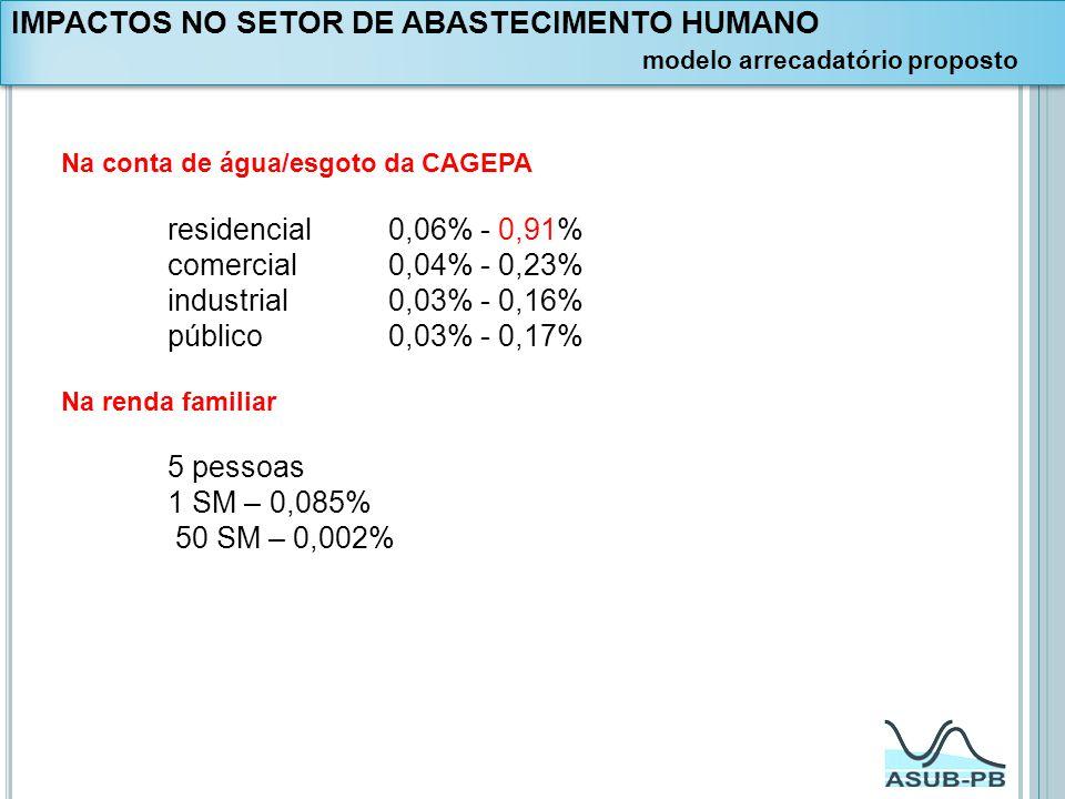 Na conta de água/esgoto da CAGEPA residencial 0,06% - 0,91% comercial 0,04% - 0,23% industrial 0,03% - 0,16% público 0,03% - 0,17% Na renda familiar 5