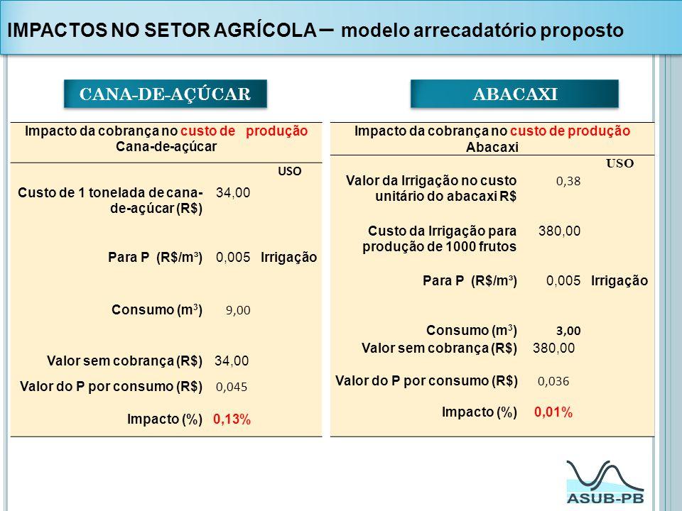 Impacto da cobrança no custo de produção Cana-de-açúcar USO Custo de 1 tonelada de cana- de-açúcar (R$) 34,00 Para P (R$/m³)0,005Irrigação Consumo (m