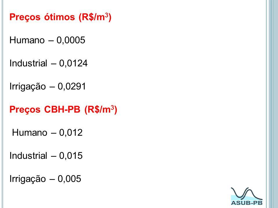 Preços ótimos (R$/m 3 ) Humano – 0,0005 Industrial – 0,0124 Irrigação – 0,0291 Preços CBH-PB (R$/m 3 ) Humano – 0,012 Industrial – 0,015 Irrigação – 0