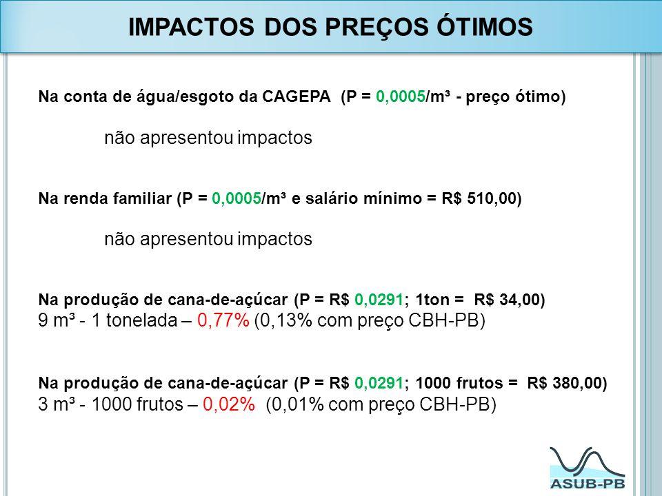 Na conta de água/esgoto da CAGEPA (P = 0,0005/m³ - preço ótimo) não apresentou impactos Na renda familiar (P = 0,0005/m³ e salário mínimo = R$ 510,00)
