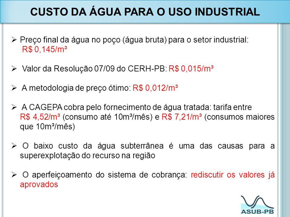 Preço final da água no poço (água bruta) para o setor industrial: R$ 0,145/m³ Valor da Resolução 07/09 do CERH-PB: R$ 0,015/m³ A metodologia de preço