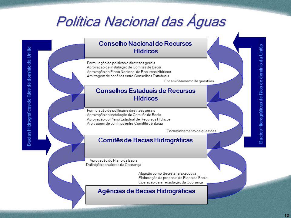 12 Política Nacional das Águas Formulação de políticas e diretrizes gerais Aprovação de instalação de Comitês de Bacia Aprovação do Plano Nacional de