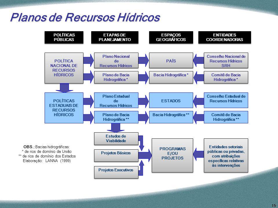 15 Planos de Recursos Hídricos POLÍTICAS PÚBLICAS ETAPAS DE PLANEJAMENTO ETAPAS DE PLANEJAMENTO ESPAÇOS GEOGRÁFICOS ENTIDADES COORDENADORAS POLÍTICA N
