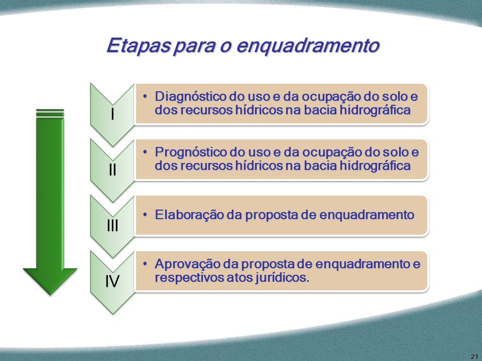 21 Etapas para o enquadramento I Diagnóstico do uso e da ocupação do solo e dos recursos hídricos na bacia hidrográficaDiagnóstico do uso e da ocupaçã