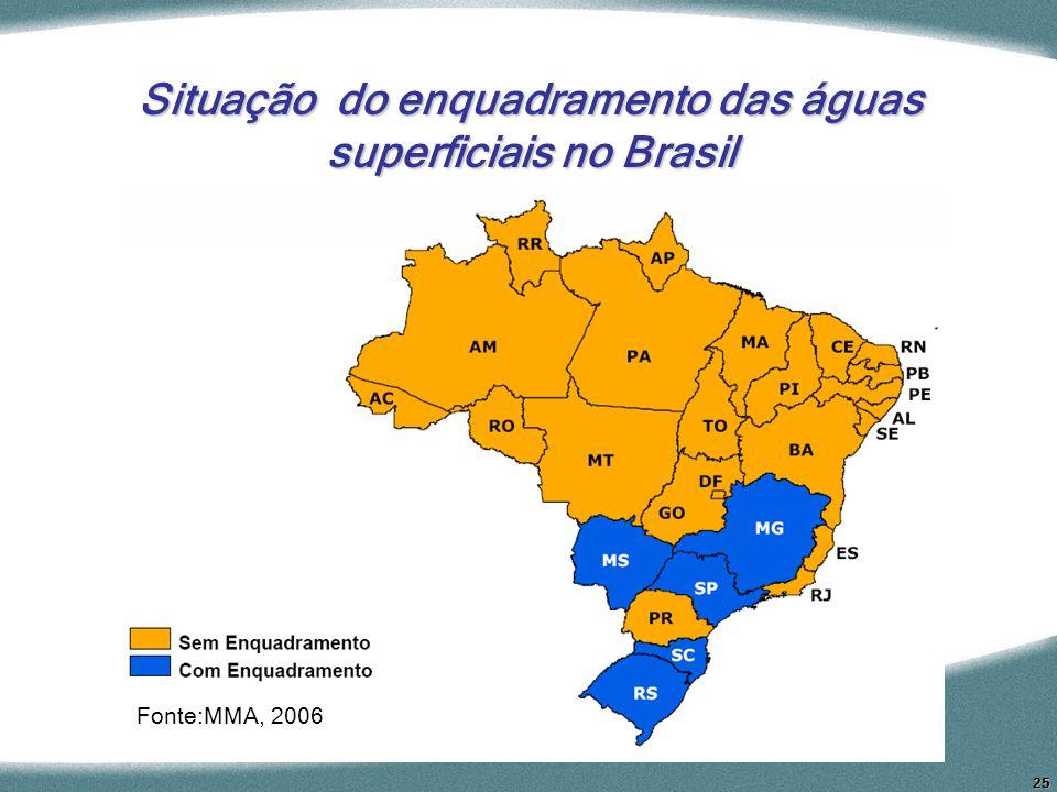 25 Situação do enquadramento das águas superficiais no Brasil Fonte:MMA, 2006