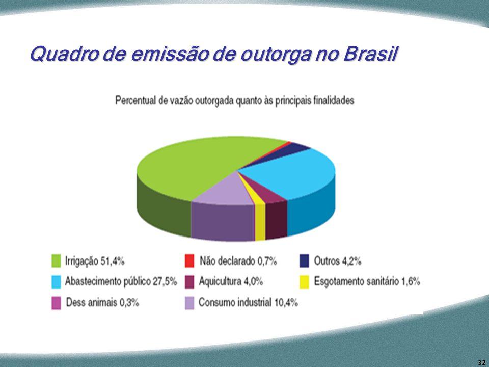 32 Quadro de emissão de outorga no Brasil