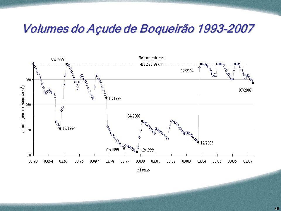 49 Volumes do Açude de Boqueirão 1993-2007