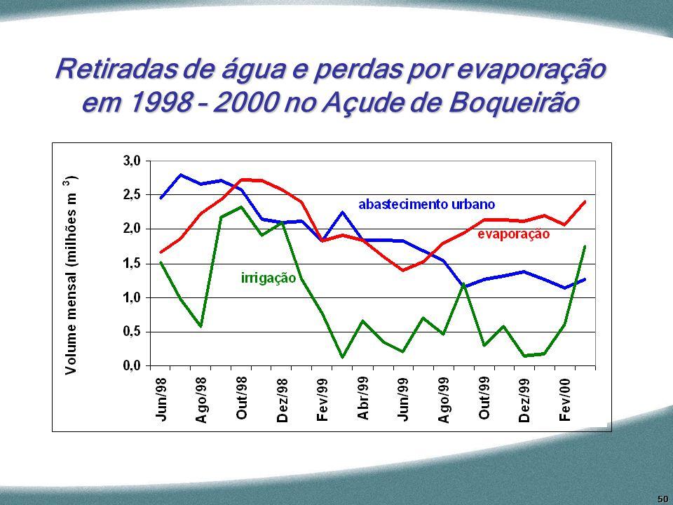 50 Retiradas de água e perdas por evaporação em 1998 – 2000 no Açude de Boqueirão