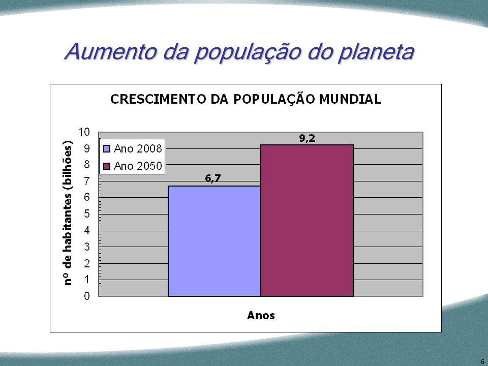 6 Aumento da população do planeta