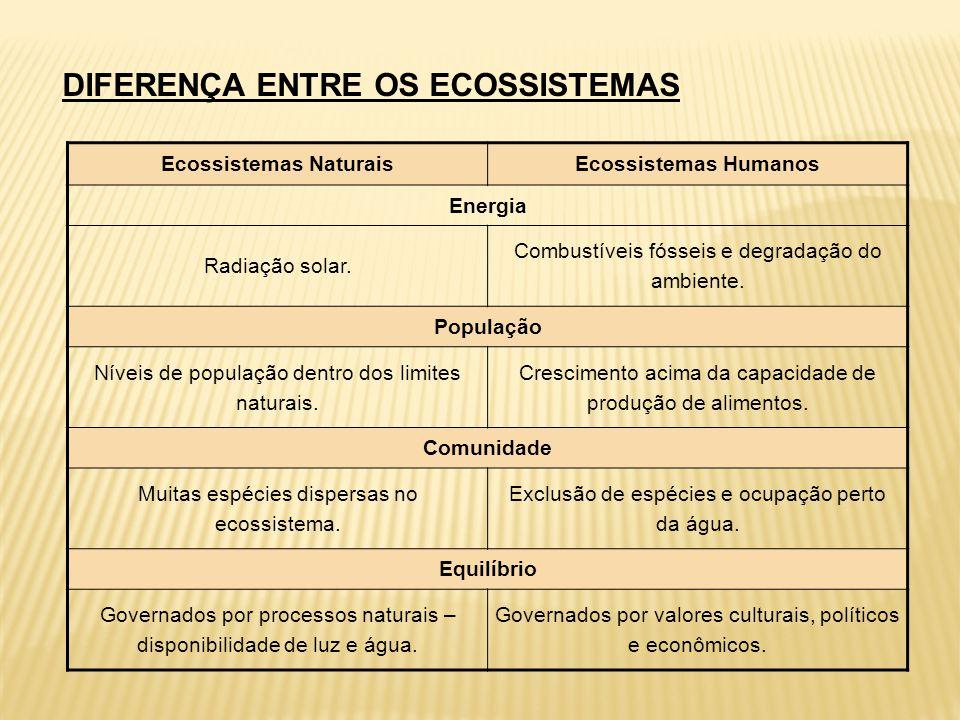 DIFERENÇA ENTRE OS ECOSSISTEMAS Ecossistemas NaturaisEcossistemas Humanos Energia Radiação solar. Combustíveis fósseis e degradação do ambiente. Popul