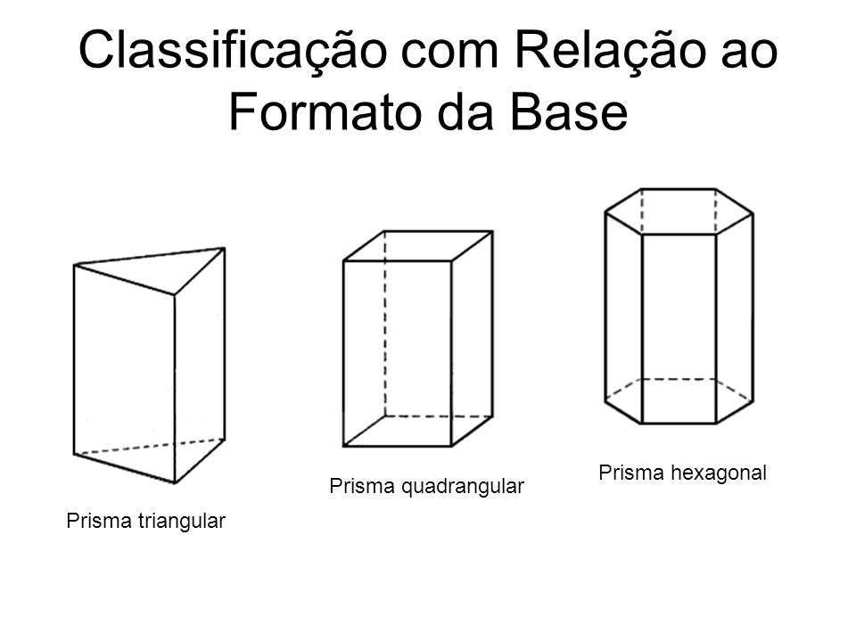 Classificação com Relação ao Formato da Base Prisma triangular Prisma quadrangular Prisma hexagonal