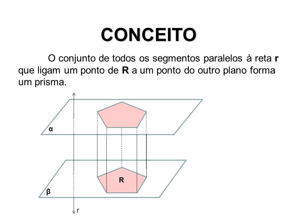 Elementos do Prisma R Bases β α São polígonos congruentes