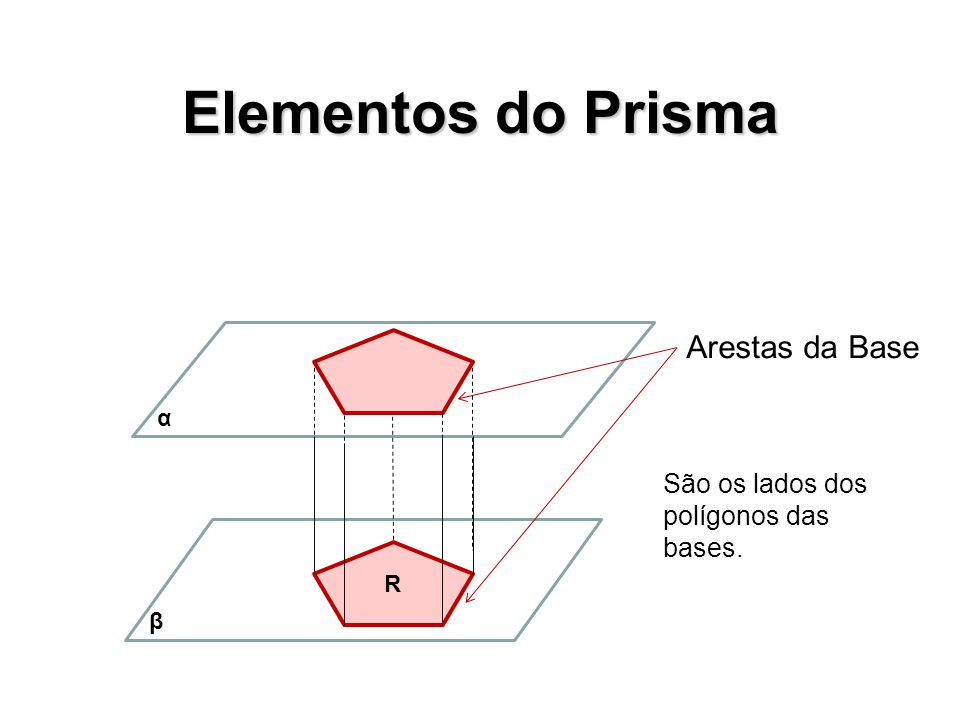 Elementos do Prisma R Faces Laterais β α As faces laterais são paralelogramos