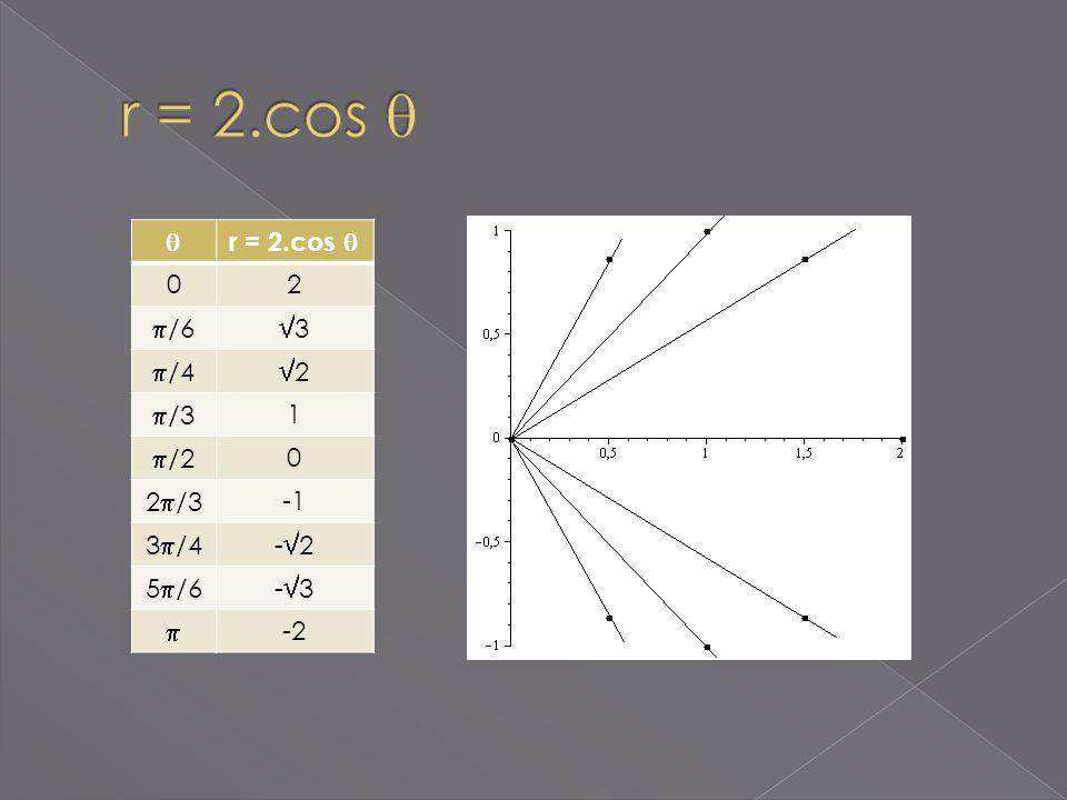 r = 2.cos 02 /6 3 /4 2 /3 1 /2 0 2 /3 3 /4- 2 5 /6- 3 -2