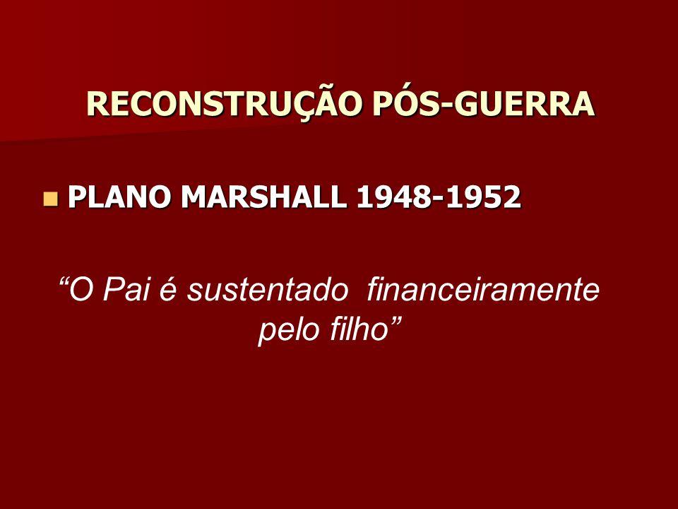RECONSTRUÇÃO PÓS-GUERRA PLANO MARSHALL 1948-1952 PLANO MARSHALL 1948-1952 O Pai é sustentado financeiramente pelo filho