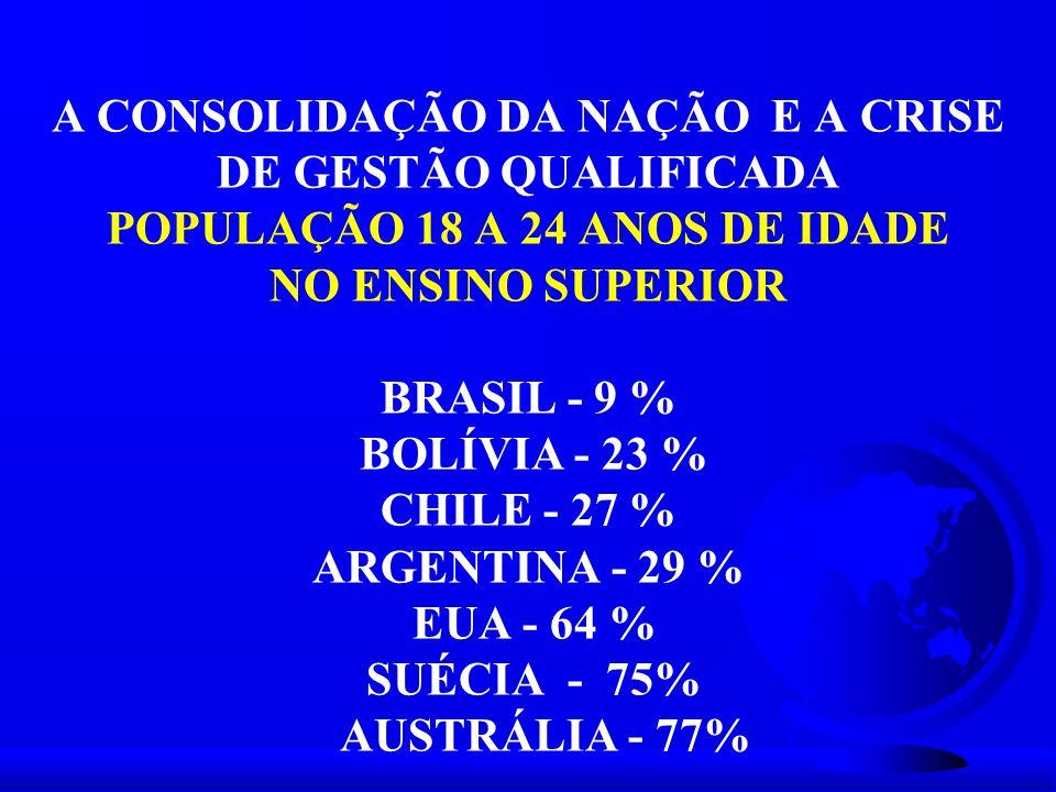 A CONSOLIDAÇÃO DA NAÇÃO E A CRISE DE GESTÃO QUALIFICADA POPULAÇÃO 18 A 24 ANOS DE IDADE NO ENSINO SUPERIOR BRASIL - 9 % BOLÍVIA - 23 % CHILE - 27 % AR