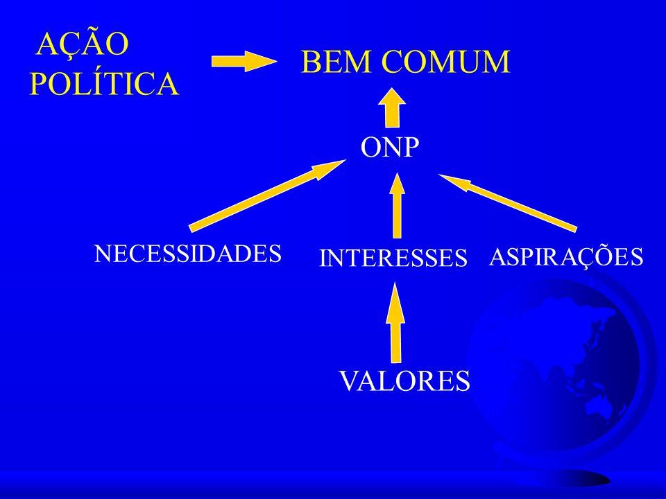 AÇÃO POLÍTICA BEM COMUM ONP NECESSIDADES INTERESSES ASPIRAÇÕES VALORES