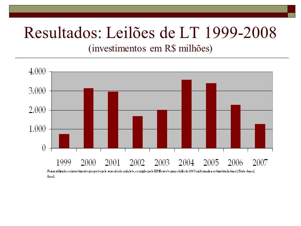 Resultados: Leilões de LT 1999-2008 (investimentos em R$ milhões)