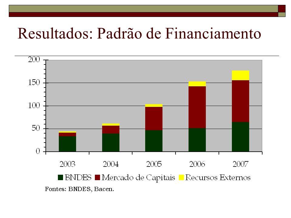 Resultados: Padrão de Financiamento