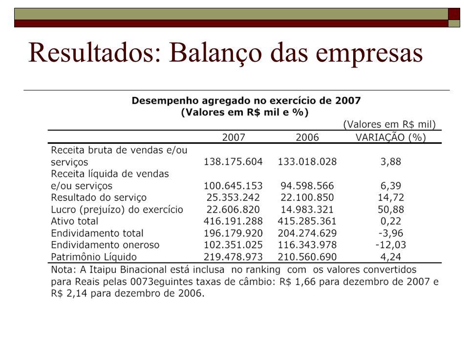 Resultados: Balanço das empresas