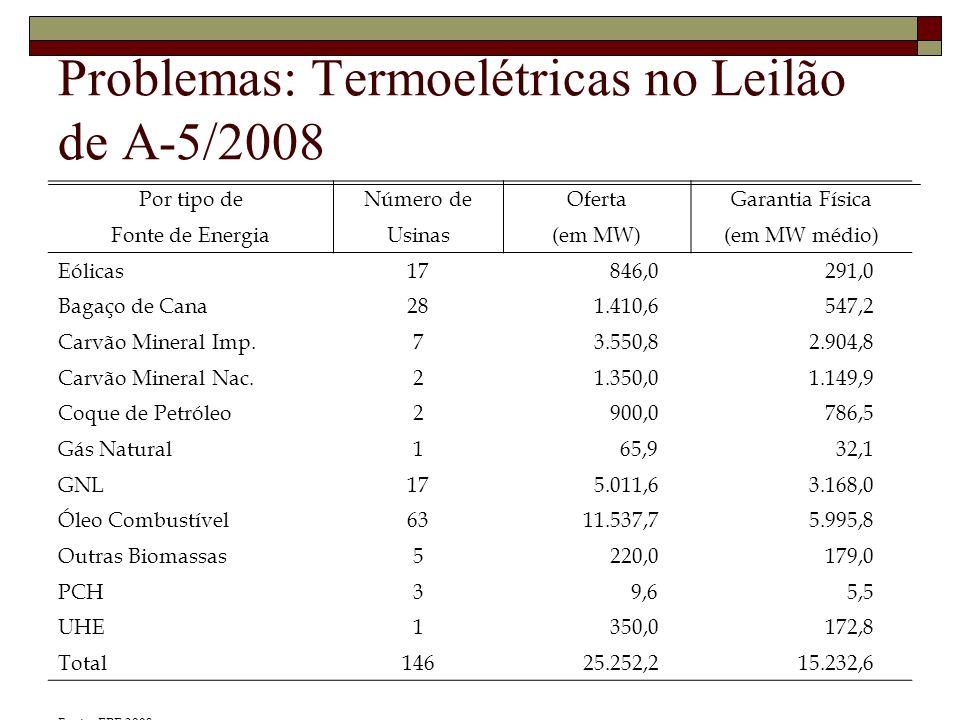 Problemas: Termoelétricas no Leilão de A-5/2008 Por tipo deNúmero deOfertaGarantia Física Fonte de EnergiaUsinas(em MW)(em MW médio) Eólicas17 846,0 291,0 Bagaço de Cana28 1.410,6 547,2 Carvão Mineral Imp.7 3.550,8 2.904,8 Carvão Mineral Nac.2 1.350,0 1.149,9 Coque de Petróleo2 900,0 786,5 Gás Natural1 65,9 32,1 GNL17 5.011,6 3.168,0 Óleo Combustível63 11.537,7 5.995,8 Outras Biomassas5 220,0 179,0 PCH3 9,6 5,5 UHE1 350,0 172,8 Total146 25.252,2 15.232,6 Fonte: EPE 2008