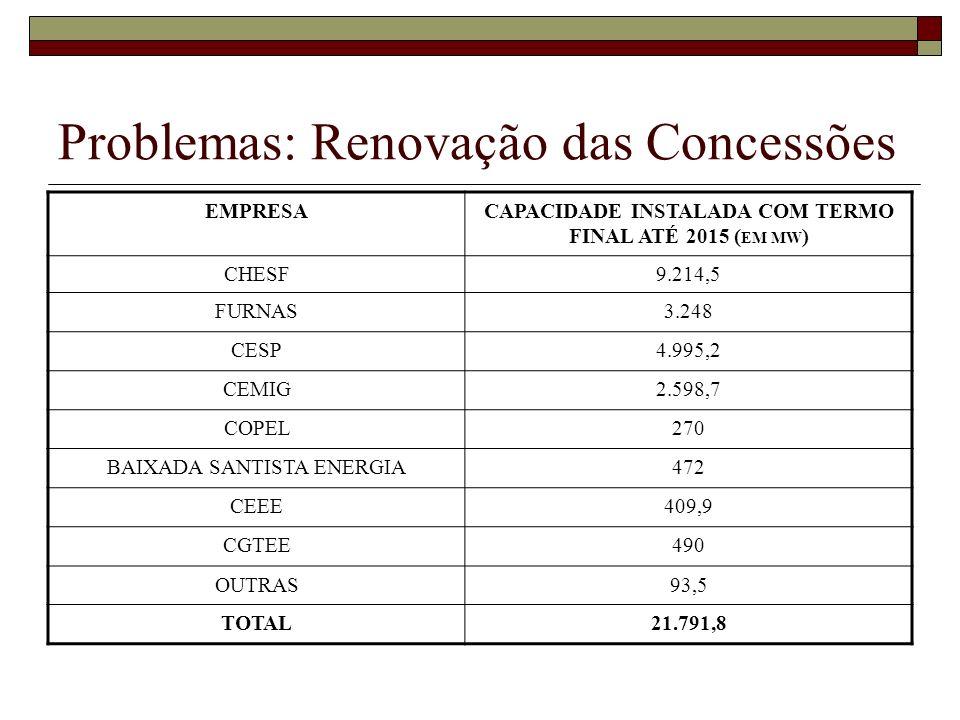 Problemas: Renovação das Concessões EMPRESACAPACIDADE INSTALADA COM TERMO FINAL ATÉ 2015 ( EM MW ) CHESF9.214,5 FURNAS3.248 CESP4.995,2 CEMIG2.598,7 COPEL270 BAIXADA SANTISTA ENERGIA472 CEEE409,9 CGTEE490 OUTRAS93,5 TOTAL21.791,8