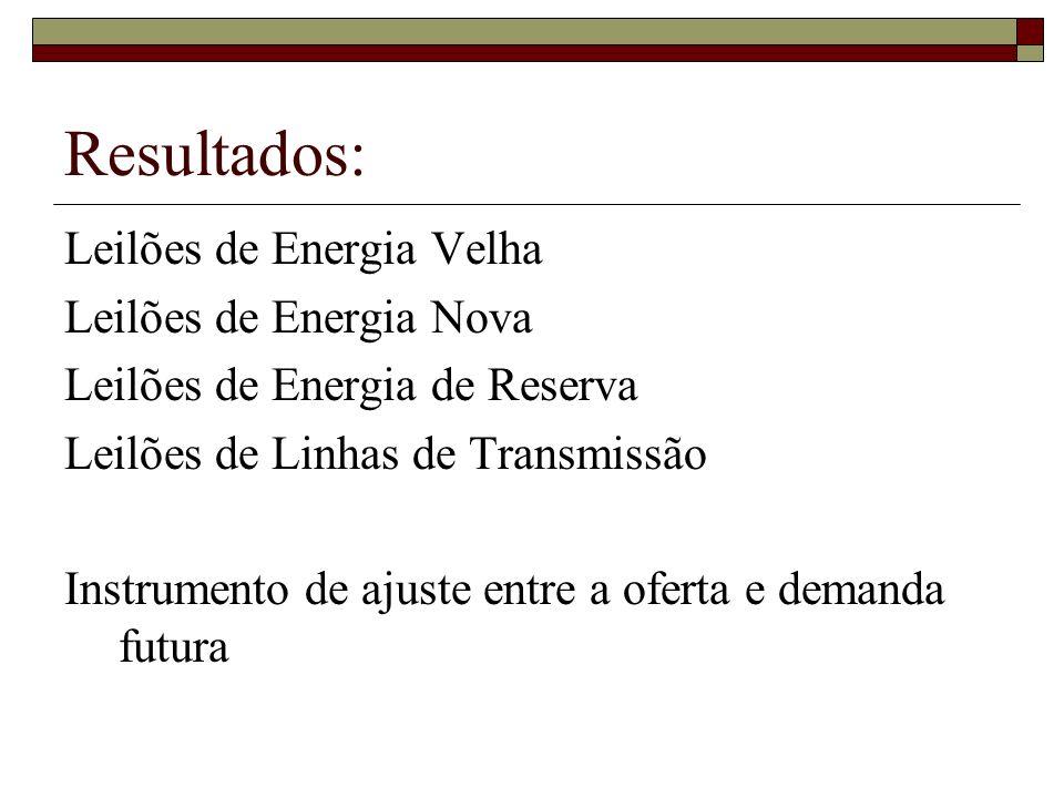 Resultados: Leilões de Energia Velha Leilões de Energia Nova Leilões de Energia de Reserva Leilões de Linhas de Transmissão Instrumento de ajuste entr