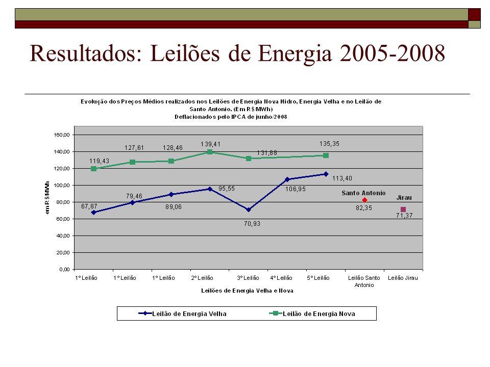 Resultados: Leilões de LT 1999-2008 (deságios em % em relação à RAP)