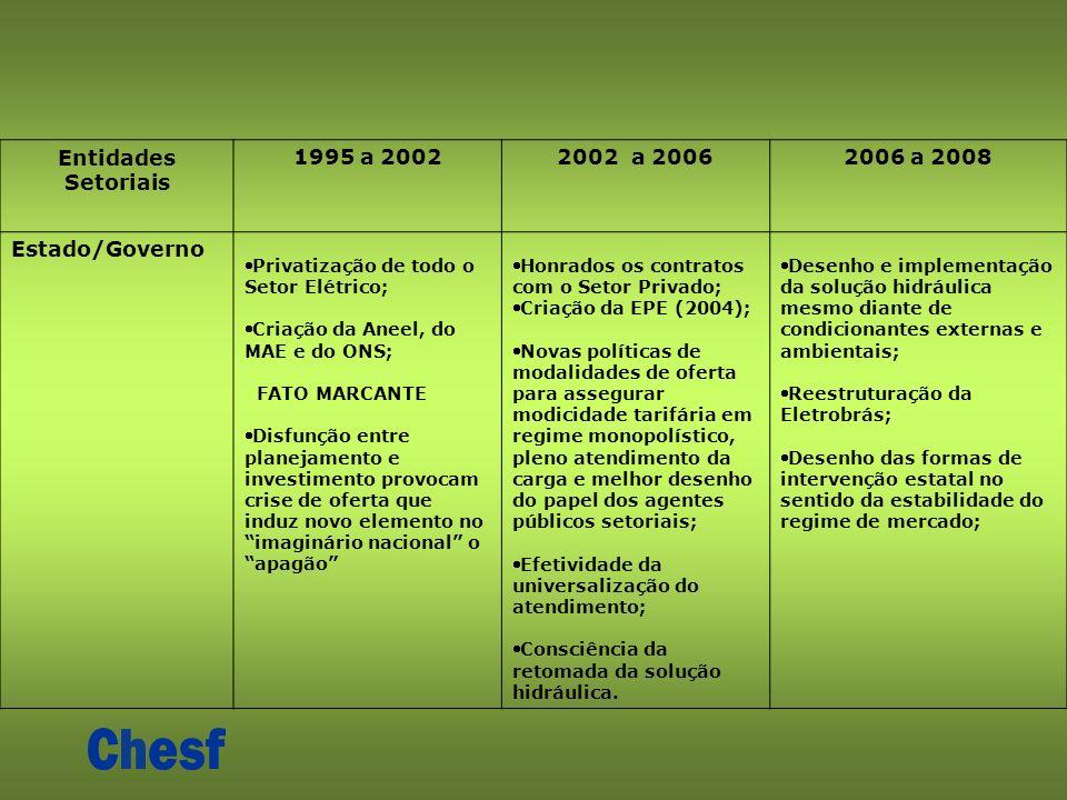 Entidades Setoriais 1995 a 20022002 a 20062006 a 2008 Estado/Governo Privatização de todo o Setor Elétrico; Criação da Aneel, do MAE e do ONS; FATO MA