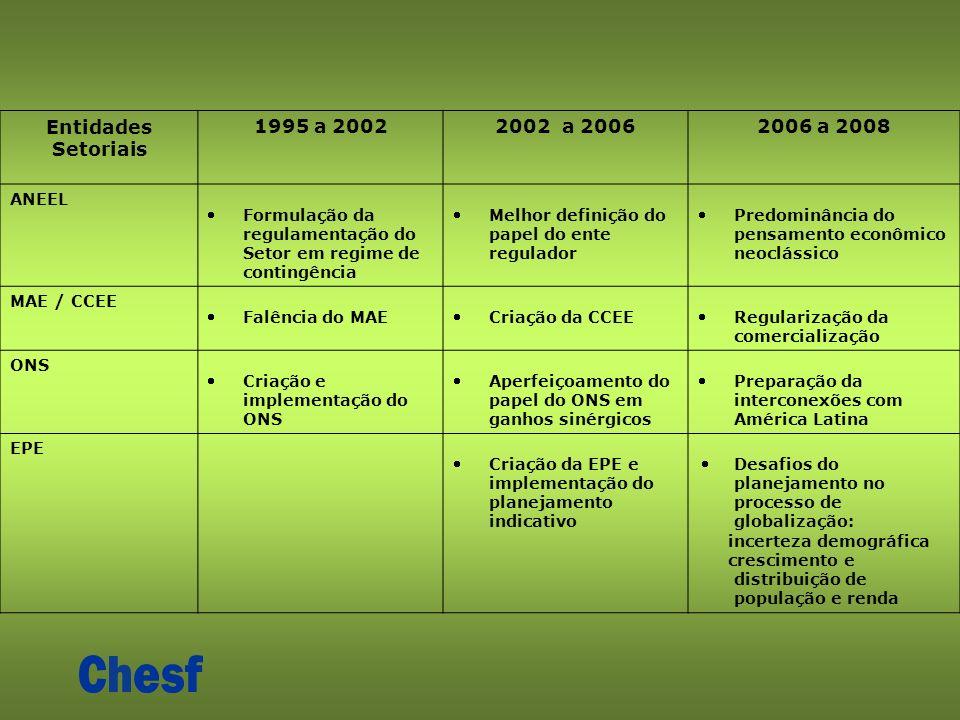 Entidades Setoriais 1995 a 20022002 a 20062006 a 2008 ANEEL Formulação da regulamentação do Setor em regime de contingência Melhor definição do papel do ente regulador Predominância do pensamento econômico neoclássico MAE / CCEE Falência do MAECriação da CCEERegularização da comercialização ONS Criação e implementação do ONS Aperfeiçoamento do papel do ONS em ganhos sinérgicos Preparação da interconexões com América Latina EPE Criação da EPE e implementação do planejamento indicativo Desafios do planejamento no processo de globalização: incerteza demográfica crescimento e distribuição de população e renda