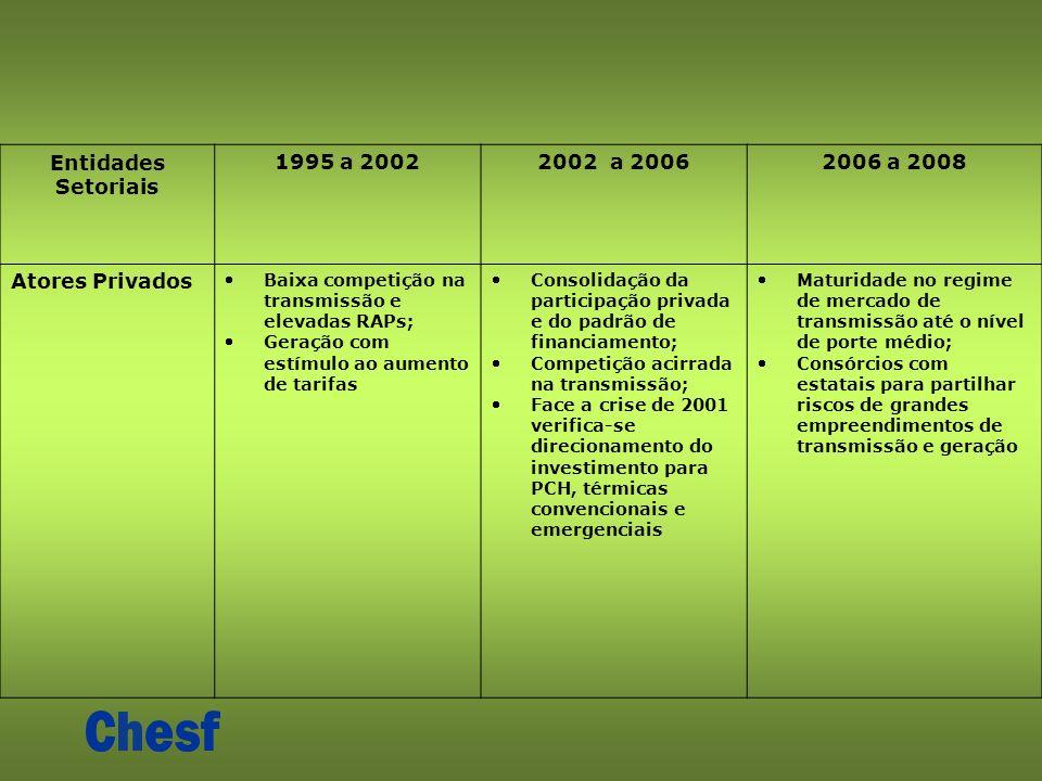Entidades Setoriais 1995 a 20022002 a 20062006 a 2008 Atores Privados Baixa competição na transmissão e elevadas RAPs; Geração com estímulo ao aumento de tarifas Consolidação da participação privada e do padrão de financiamento; Competição acirrada na transmissão; Face a crise de 2001 verifica-se direcionamento do investimento para PCH, térmicas convencionais e emergenciais Maturidade no regime de mercado de transmissão até o nível de porte médio; Consórcios com estatais para partilhar riscos de grandes empreendimentos de transmissão e geração