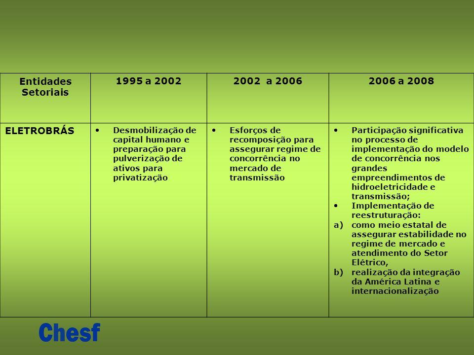 Entidades Setoriais 1995 a 20022002 a 20062006 a 2008 ELETROBRÁS Desmobilização de capital humano e preparação para pulverização de ativos para privatização Esforços de recomposição para assegurar regime de concorrência no mercado de transmissão Participação significativa no processo de implementação do modelo de concorrência nos grandes empreendimentos de hidroeletricidade e transmissão; Implementação de reestruturação: a)como meio estatal de assegurar estabilidade no regime de mercado e atendimento do Setor Elétrico, b)realização da integração da América Latina e internacionalização