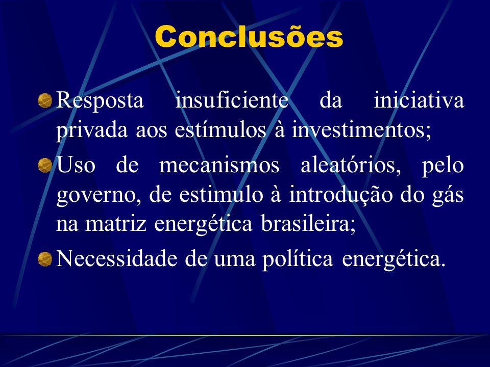 Conclusões Resposta insuficiente da iniciativa privada aos estímulos à investimentos; Uso de mecanismos aleatórios, pelo governo, de estimulo à introd