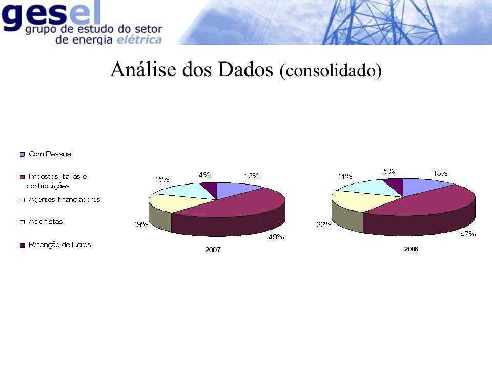 Setor Elétrico Análise dos Dados (consolidado)
