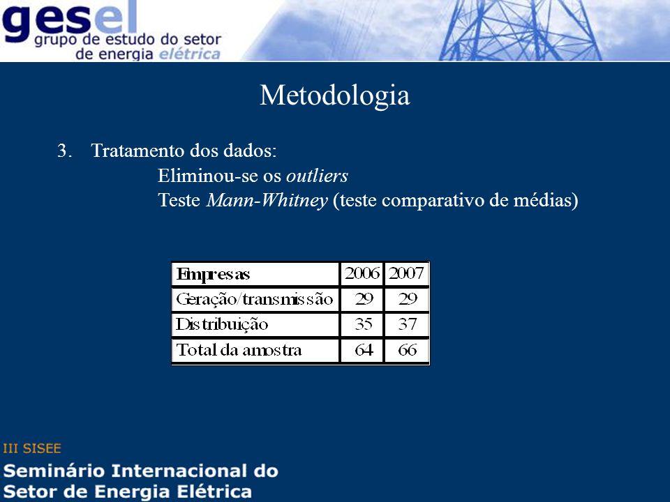 3.Tratamento dos dados: Eliminou-se os outliers Teste Mann-Whitney (teste comparativo de médias) Metodologia