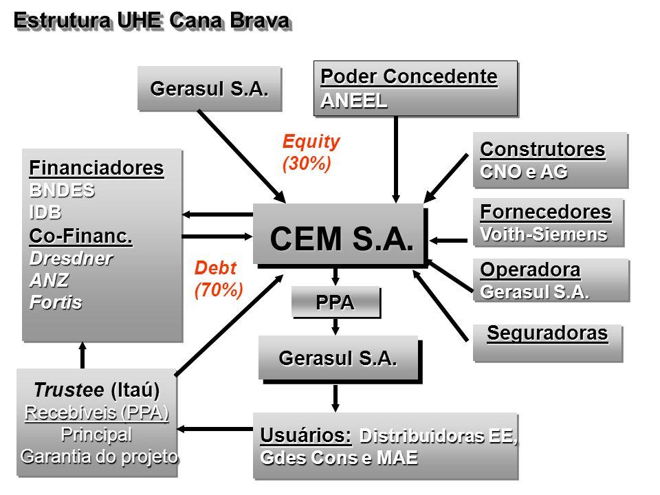 Estrutura UHE Cana Brava Construtores CNO e AG Construtores FornecedoresVoith-SiemensFornecedoresVoith-Siemens Operadora Gerasul S.A. Operadora Financ
